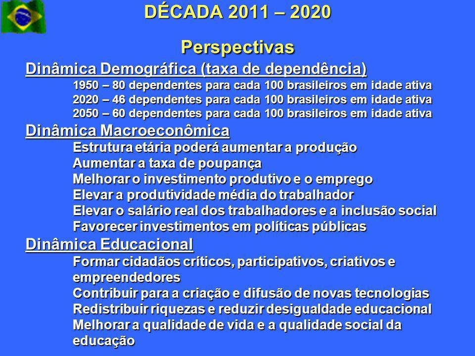 DÉCADA 2011 – 2020 Perspectivas Dinâmica Demográfica (taxa de dependência) 1950 – 80 dependentes para cada 100 brasileiros em idade ativa.