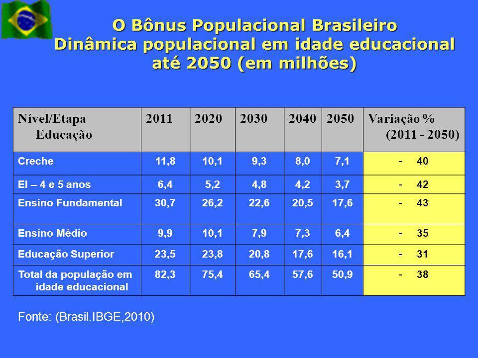 O Bônus Populacional Brasileiro Dinâmica populacional em idade educacional até 2050 (em milhões)