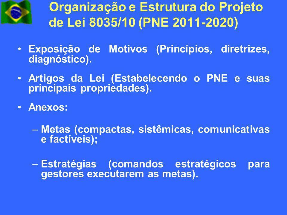 Organização e Estrutura do Projeto de Lei 8035/10 (PNE 2011-2020)