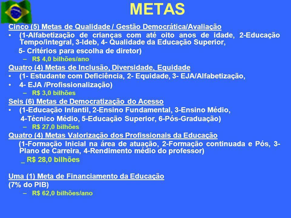 METAS Cinco (5) Metas de Qualidade / Gestão Democrática/Avaliação