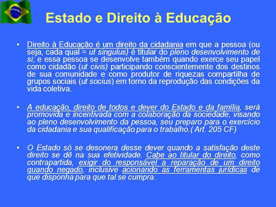 Estado e Direito à Educação