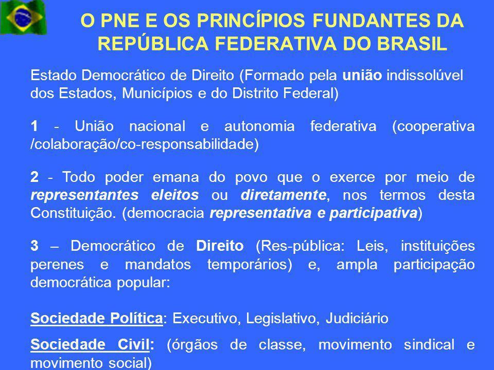 O PNE E OS PRINCÍPIOS FUNDANTES DA REPÚBLICA FEDERATIVA DO BRASIL