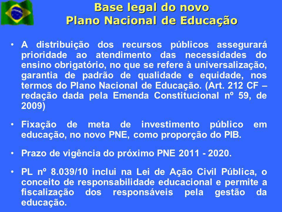 Base legal do novo Plano Nacional de Educação