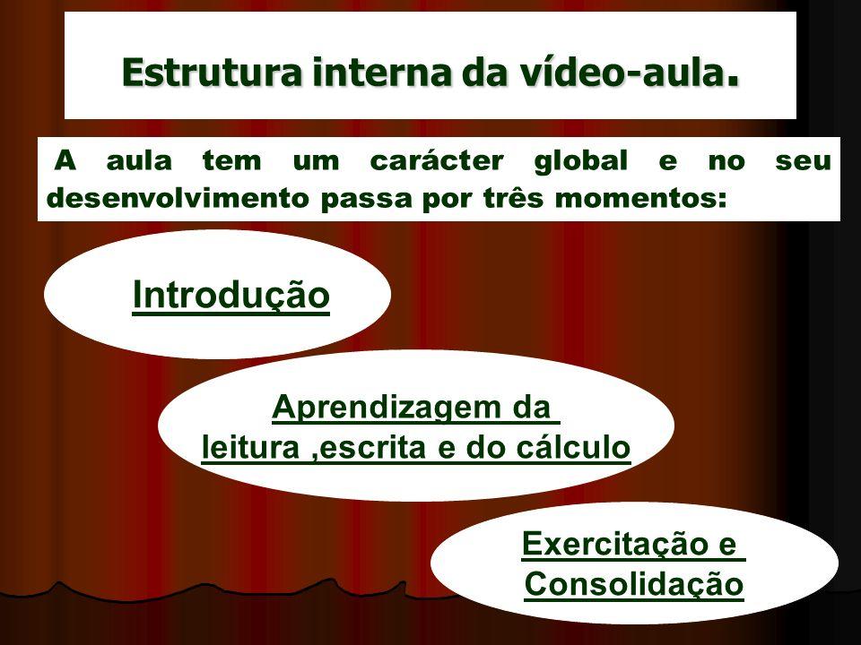 Estrutura interna da vídeo-aula.