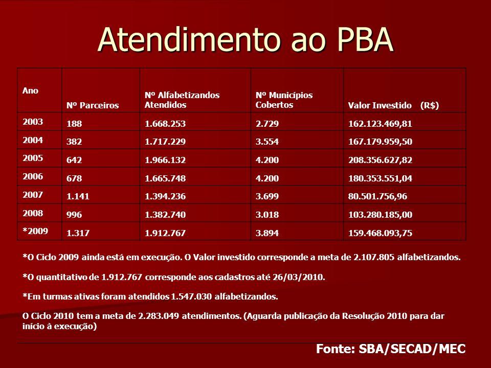 Atendimento ao PBA Fonte: SBA/SECAD/MEC Ano Nº Parceiros