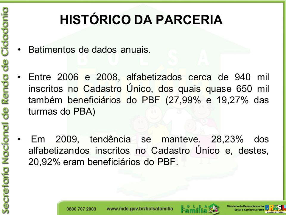 HISTÓRICO DA PARCERIA Batimentos de dados anuais.