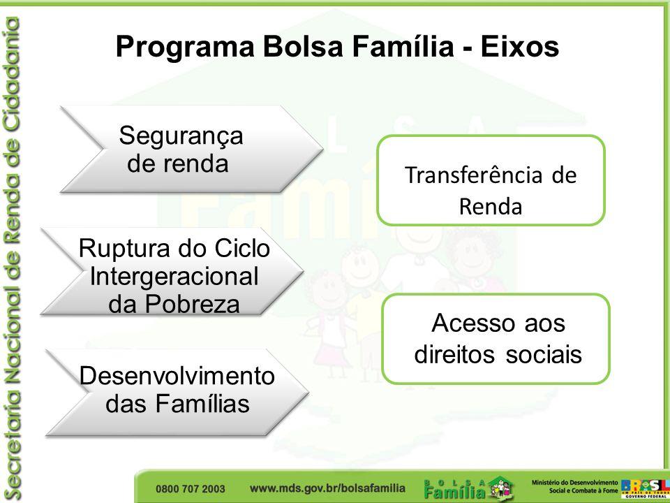 Programa Bolsa Família - Eixos