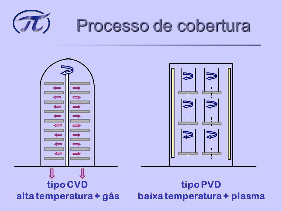 tipo CVD alta temperatura + gás tipo PVD baixa temperatura + plasma