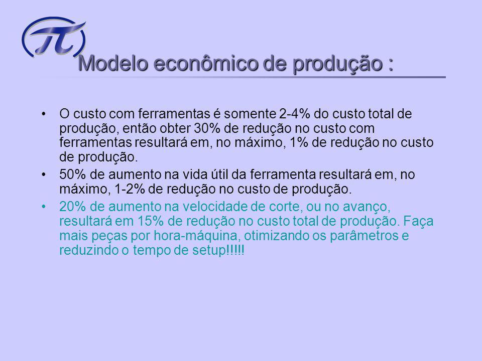 Modelo econômico de produção :