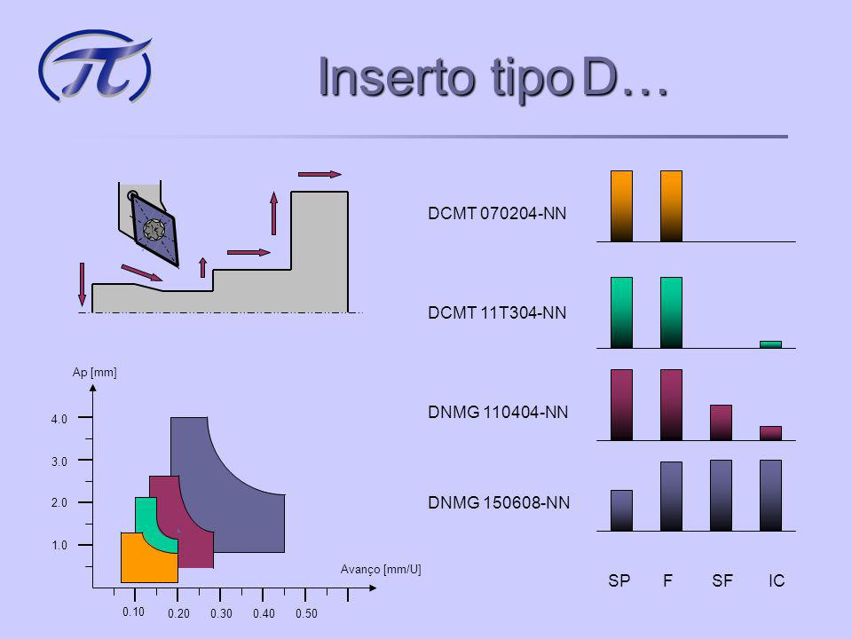 Inserto tipo D… DCMT 070204-NN DCMT 11T304-NN DNMG 150608-NN SP F SF