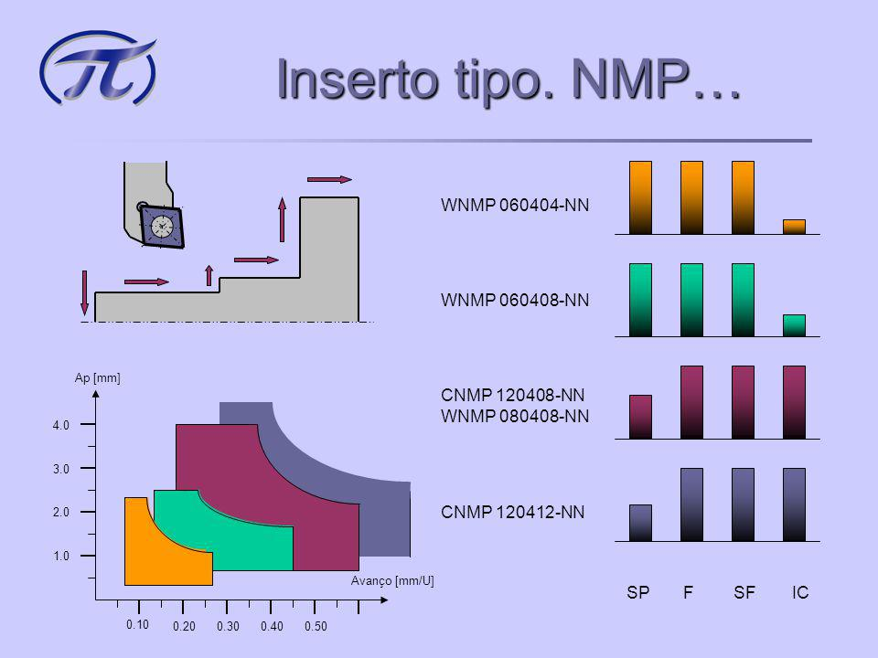 Inserto tipo. NMP… WNMP 060404-NN WNMP 060408-NN