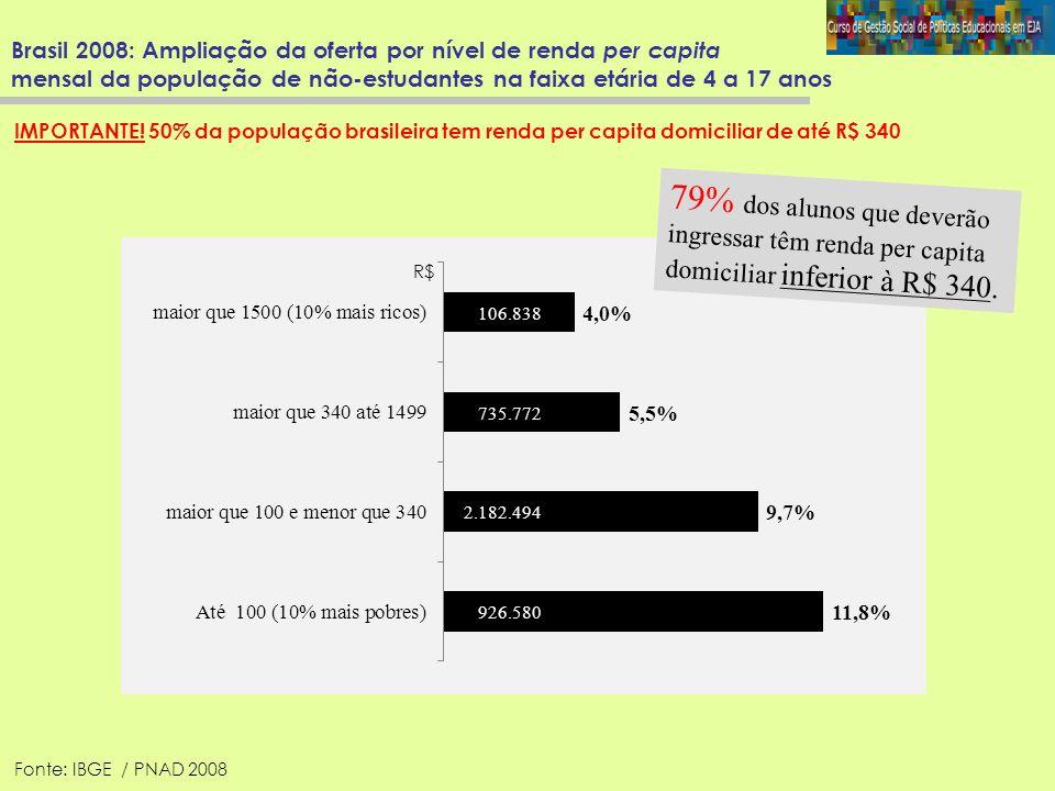 Brasil 2008: Ampliação da oferta por nível de renda per capita