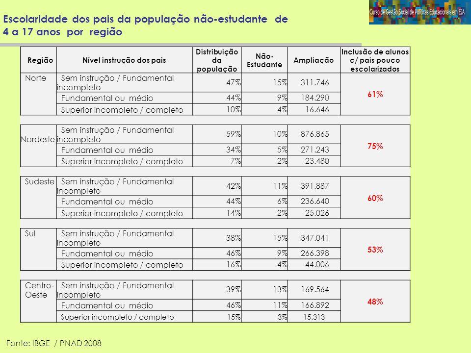 Escolaridade dos pais da população não-estudante de