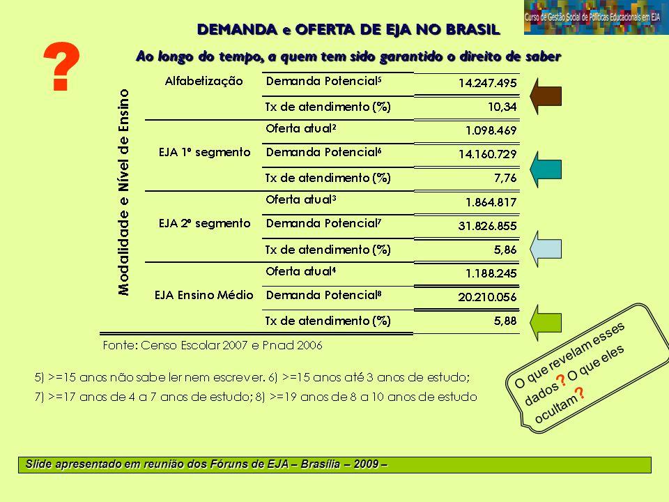 DEMANDA e OFERTA DE EJA NO BRASIL