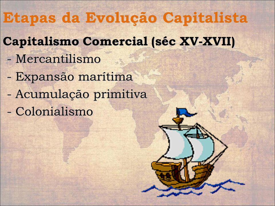 Etapas da Evolução Capitalista
