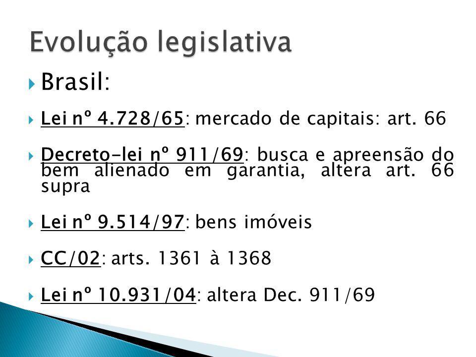 Evolução legislativa Brasil: