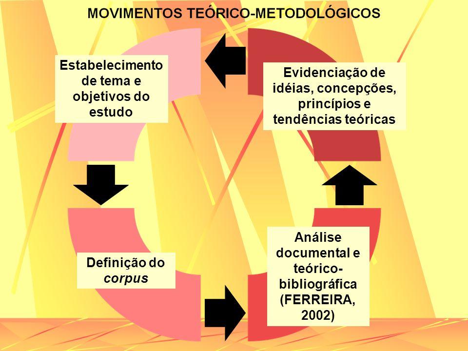 Estabelecimento de tema e objetivos do estudo