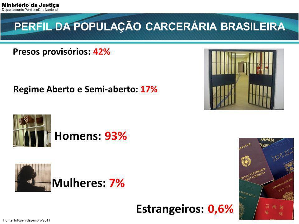Homens: 93% Mulheres: 7% Estrangeiros: 0,6%