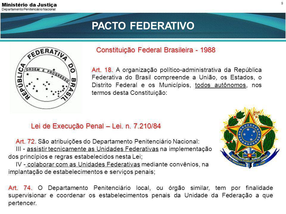 PACTO FEDERATIVO Constituição Federal Brasileira - 1988