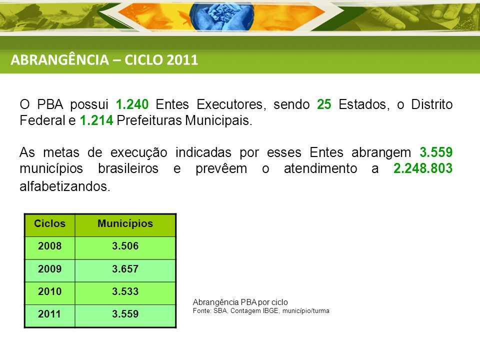 ABRANGÊNCIA – CICLO 2011O PBA possui 1.240 Entes Executores, sendo 25 Estados, o Distrito Federal e 1.214 Prefeituras Municipais.
