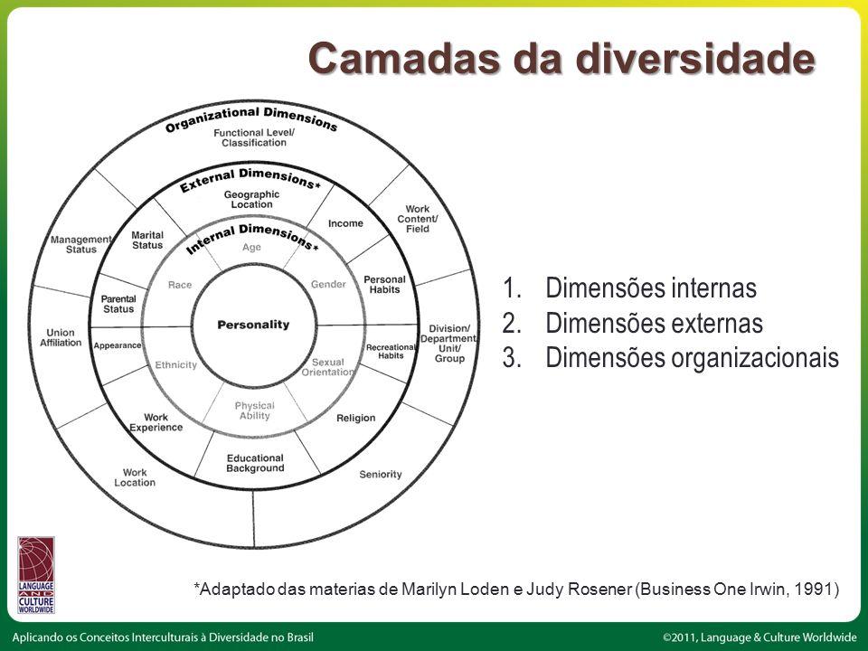 Camadas da diversidade