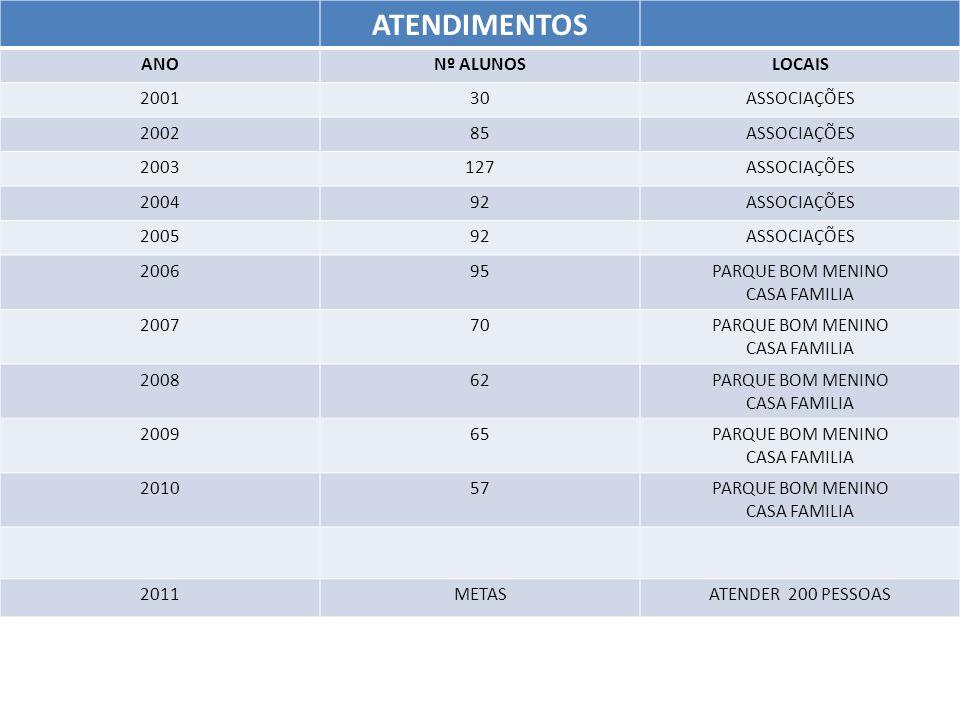 ATENDIMENTOS ANO Nº ALUNOS LOCAIS 2001 30 ASSOCIAÇÕES 2002 85 2003 127