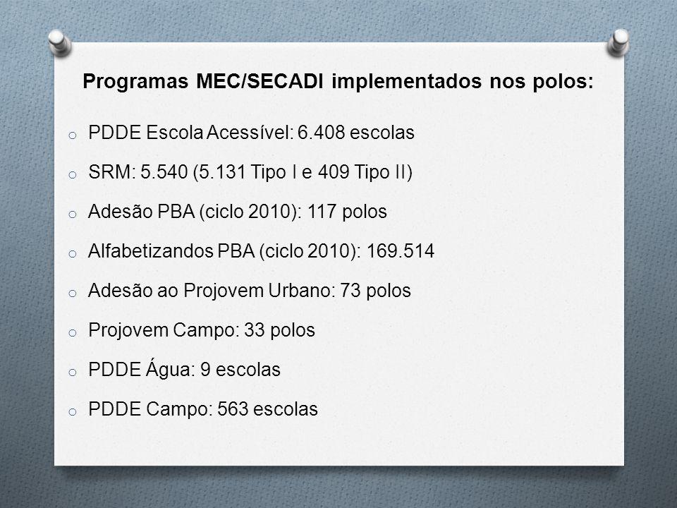 Programas MEC/SECADI implementados nos polos: