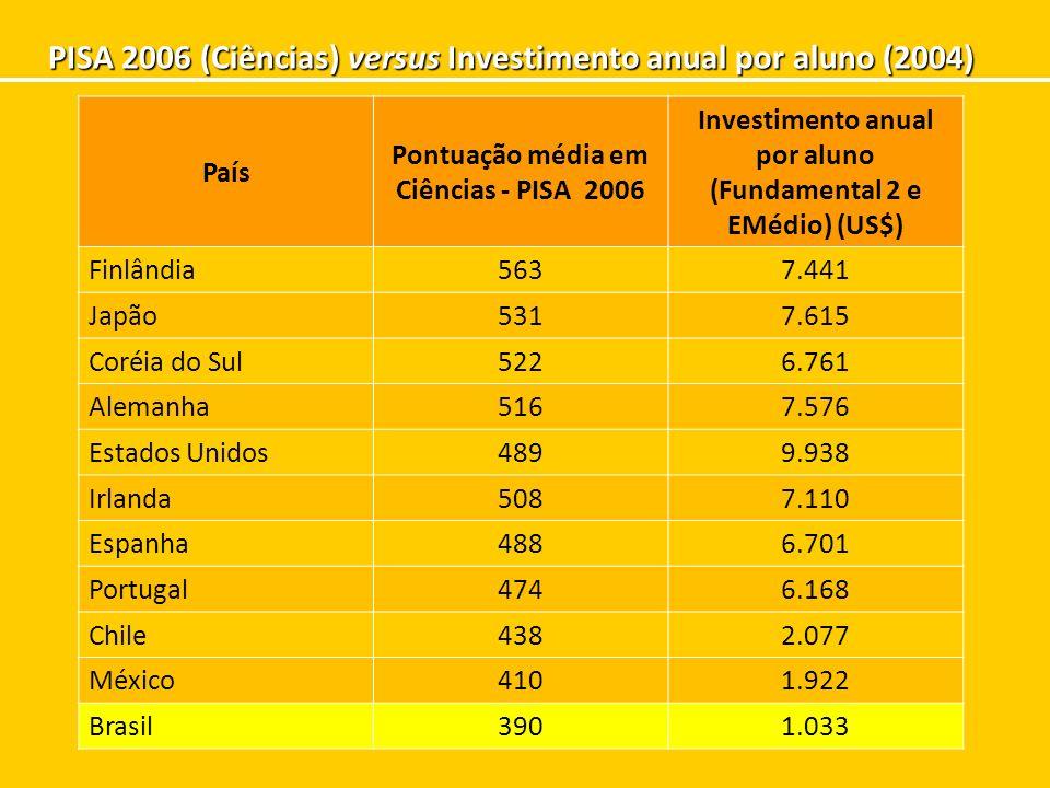 Pontuação média em Ciências - PISA 2006