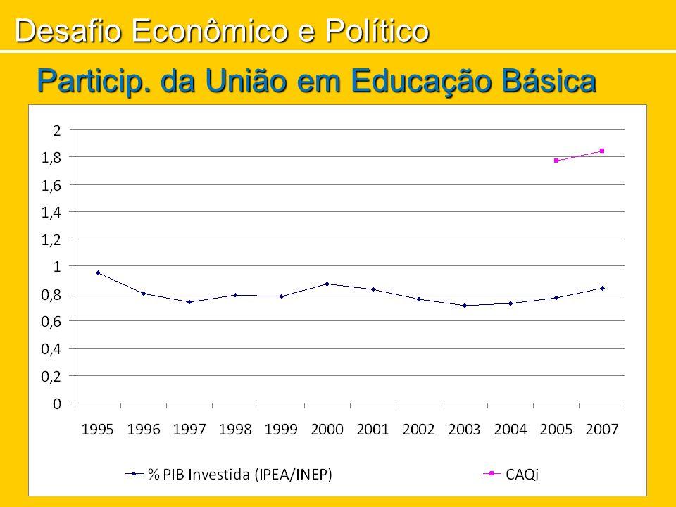 Desafio Econômico e Político