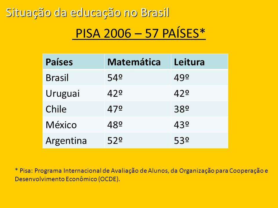 PISA 2006 – 57 PAÍSES* Situação da educação no Brasil Países