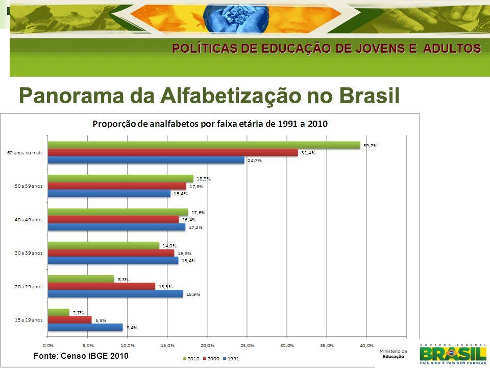 Panorama da Alfabetização no Brasil