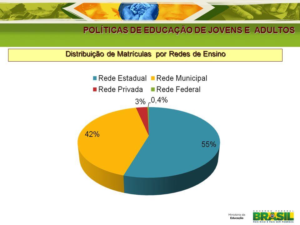 Distribuição de Matrículas por Redes de Ensino
