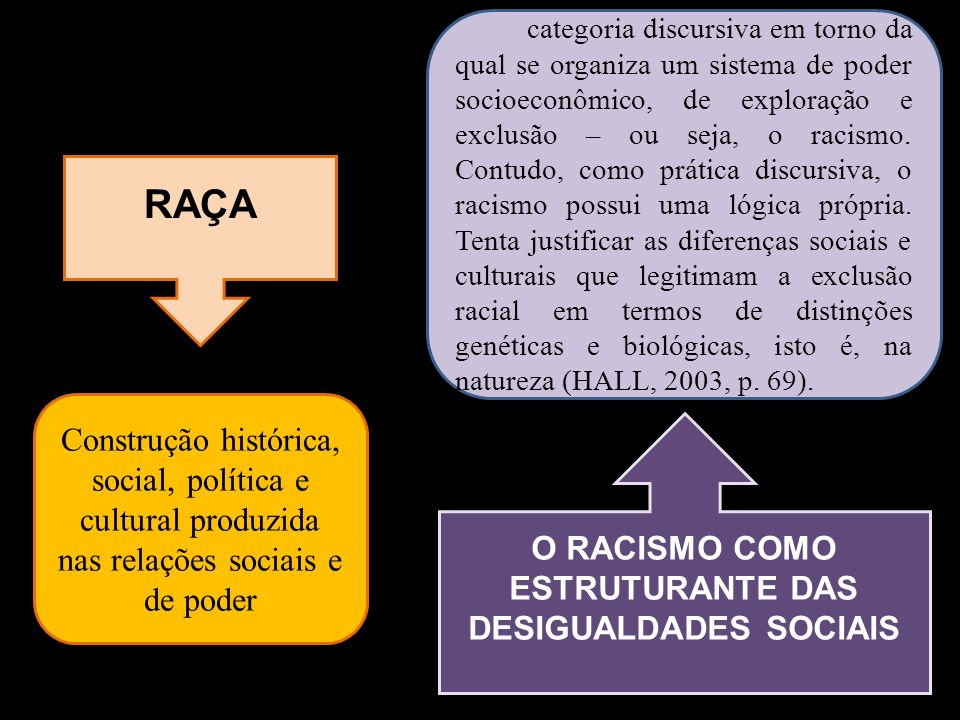 O RACISMO COMO ESTRUTURANTE DAS DESIGUALDADES SOCIAIS