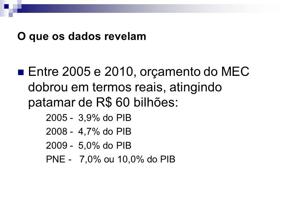 O que os dados revelam Entre 2005 e 2010, orçamento do MEC dobrou em termos reais, atingindo patamar de R$ 60 bilhões: