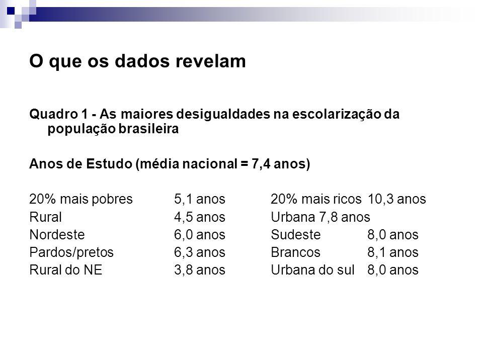 O que os dados revelam Quadro 1 - As maiores desigualdades na escolarização da população brasileira.