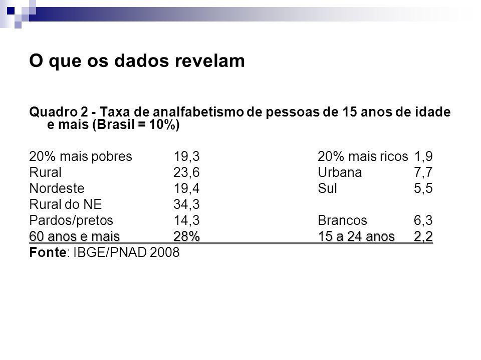 O que os dados revelamQuadro 2 - Taxa de analfabetismo de pessoas de 15 anos de idade e mais (Brasil = 10%)
