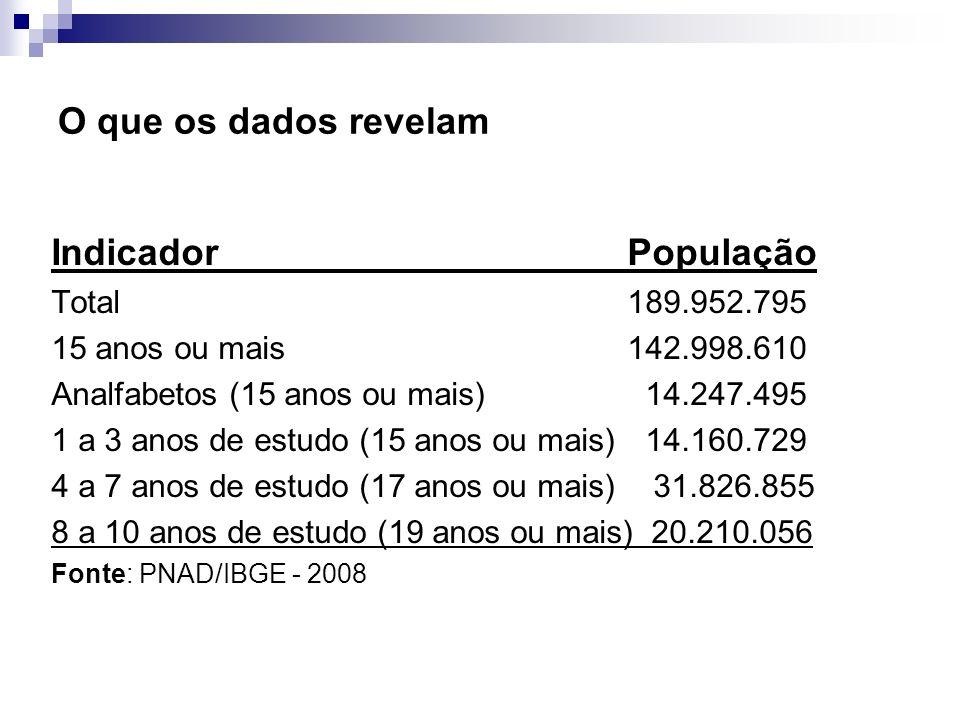 O que os dados revelam Indicador População Total 189.952.795