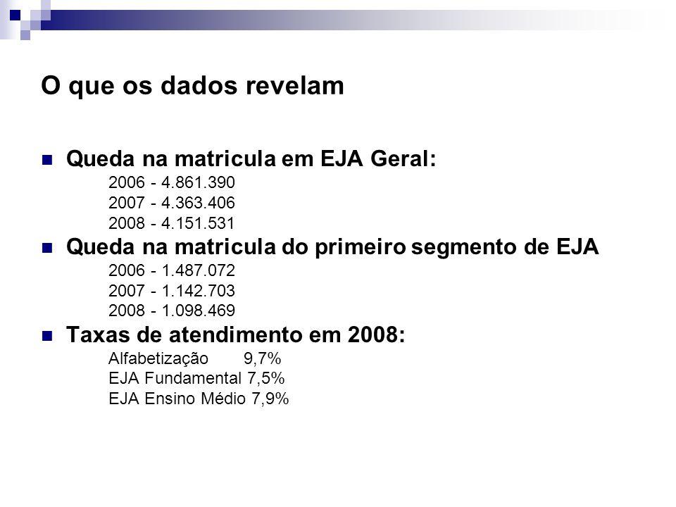 O que os dados revelam Queda na matricula em EJA Geral: