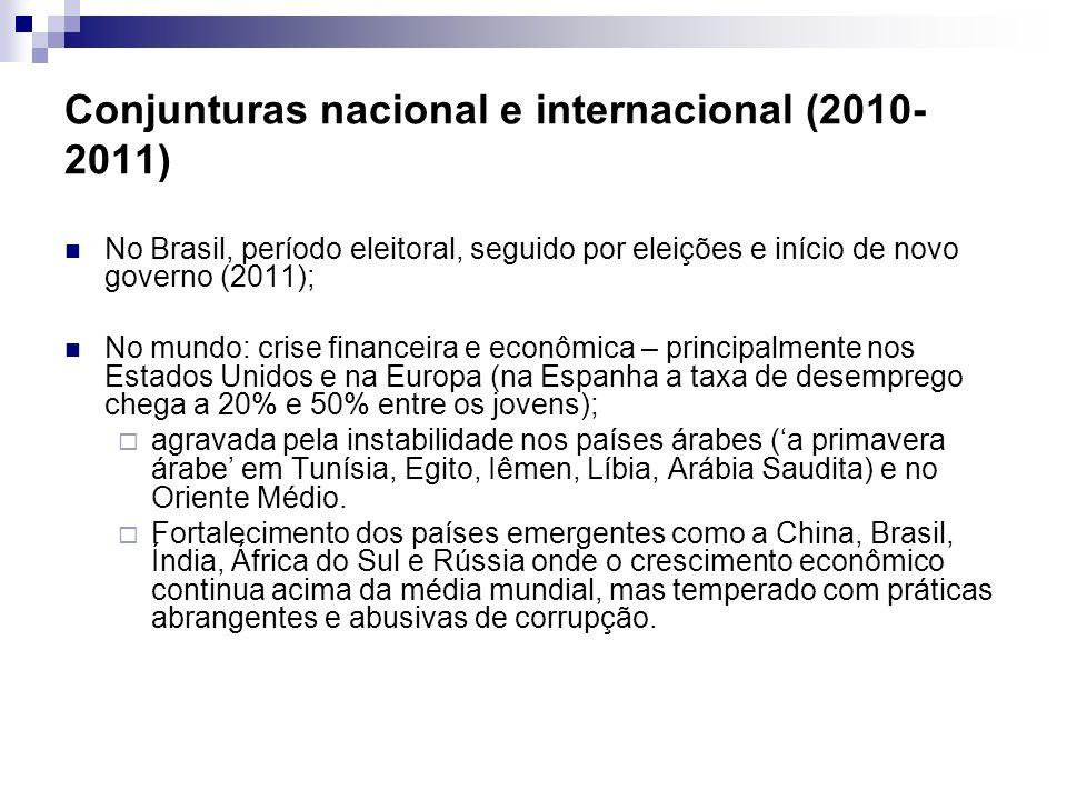 Conjunturas nacional e internacional (2010-2011)