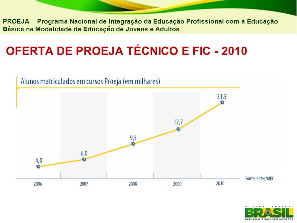 OFERTA DE PROEJA TÉCNICO E FIC - 2010