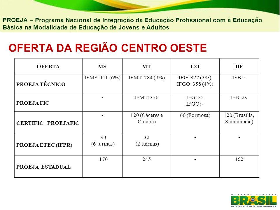 OFERTA DA REGIÃO CENTRO OESTE