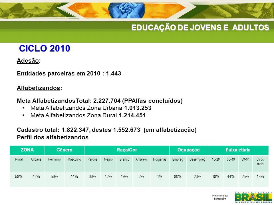 CICLO 2010 EDUCAÇÃO DE JOVENS E ADULTOS Adesão: