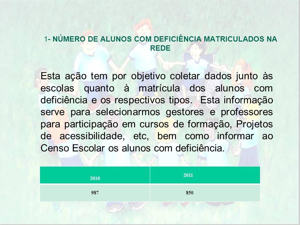 1- NÚMERO DE ALUNOS COM DEFICIÊNCIA MATRICULADOS NA REDE