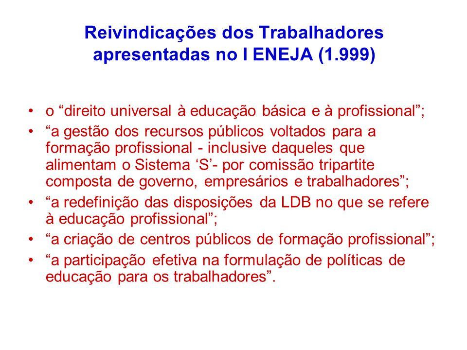 Reivindicações dos Trabalhadores apresentadas no I ENEJA (1.999)