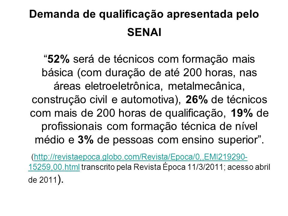 Demanda de qualificação apresentada pelo SENAI