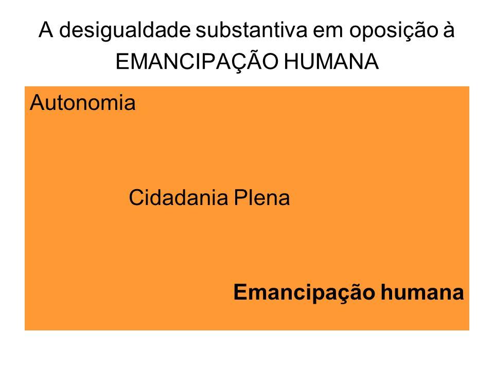 A desigualdade substantiva em oposição à EMANCIPAÇÃO HUMANA