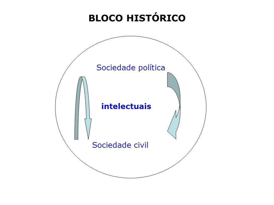 BLOCO HISTÓRICO Sociedade política intelectuais Sociedade civil