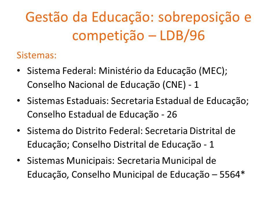 Gestão da Educação: sobreposição e competição – LDB/96