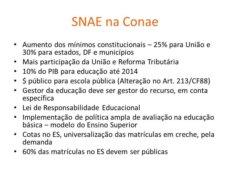 SNAE na Conae Aumento dos mínimos constitucionais – 25% para União e 30% para estados, DF e municípios.
