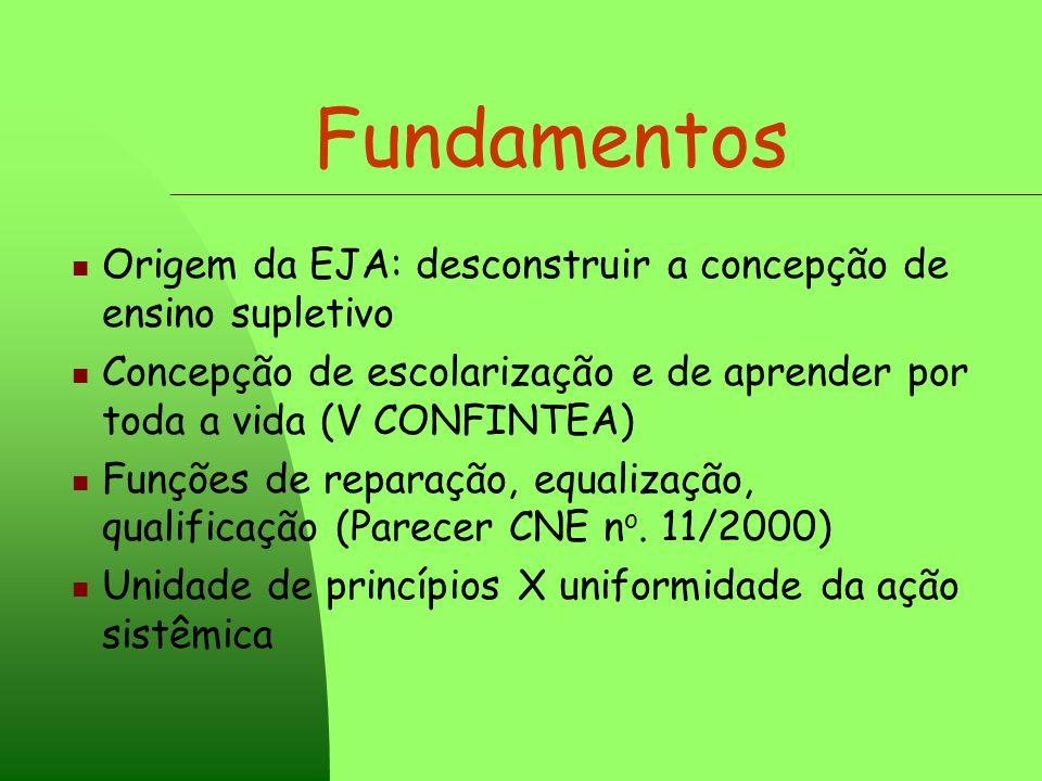 Fundamentos Origem da EJA: desconstruir a concepção de ensino supletivo. Concepção de escolarização e de aprender por toda a vida (V CONFINTEA)